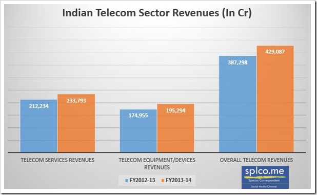 sales promotion done by telecom sector Although, the contribution of the telecom & mobile sector to the country's gdp was indeed a small fraction, according to a report by the ncc - only 913% was directly or indirectly accrued from.